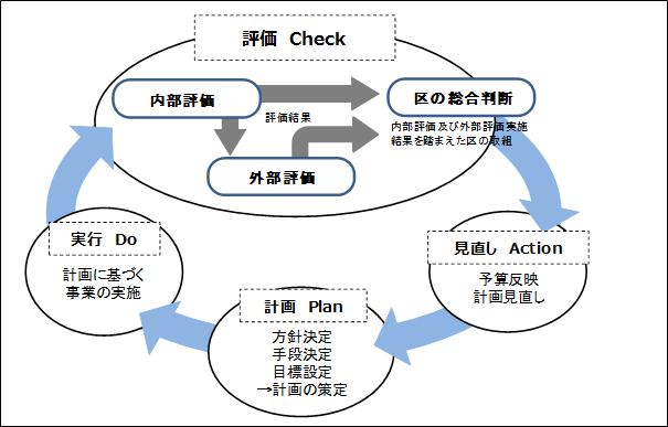 行政評価:新宿区